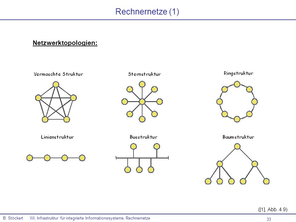 Rechnernetze (1) Netzwerktopologien: ([1], Abb..4.9)